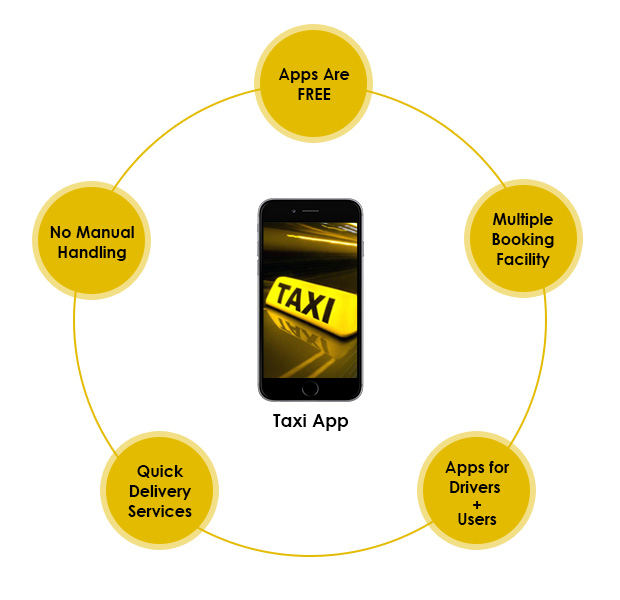 taxi app solution generating more revenues