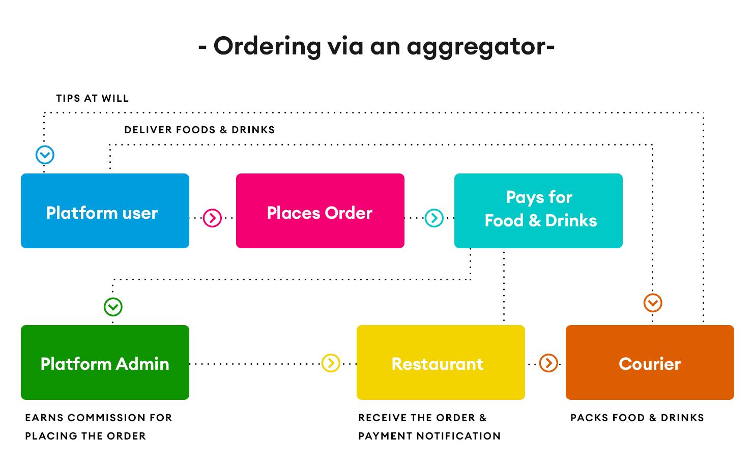 aggregator model