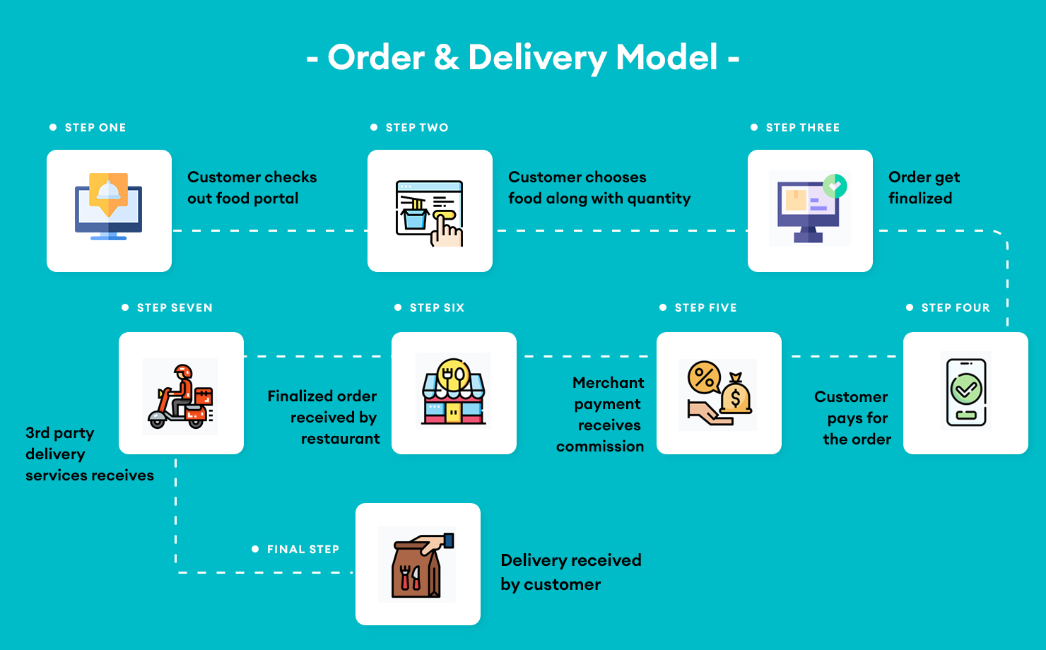 Order And Delivery Model
